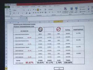 Hasil rekapitulasi suara Tim SABAR