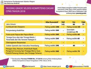 Diagram PassingGrade berdasarkan Peraturan Menteri PANRB No. 37/2018 (ft: Kemenpan RB)